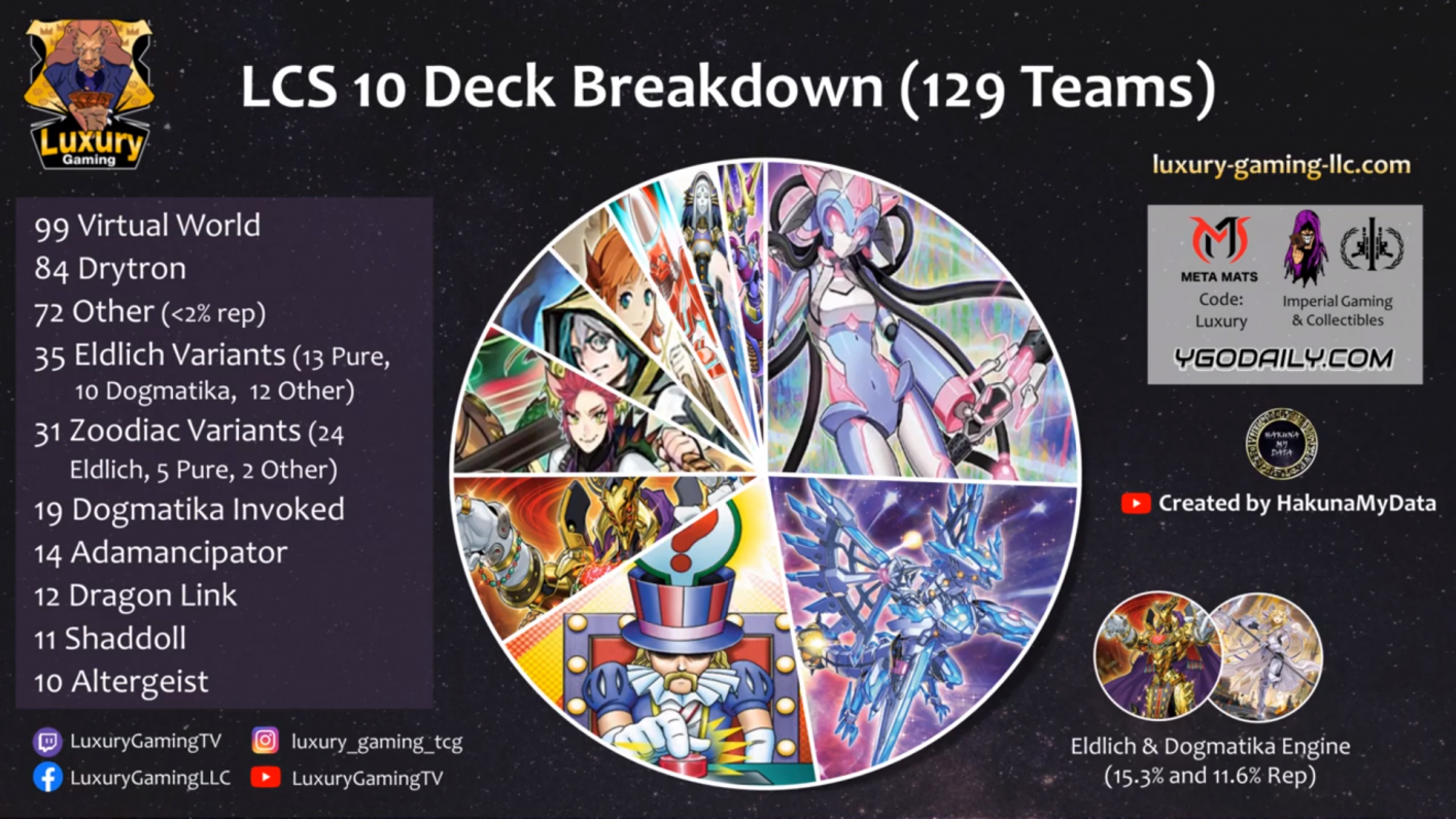 LCS X Deck Breakdown