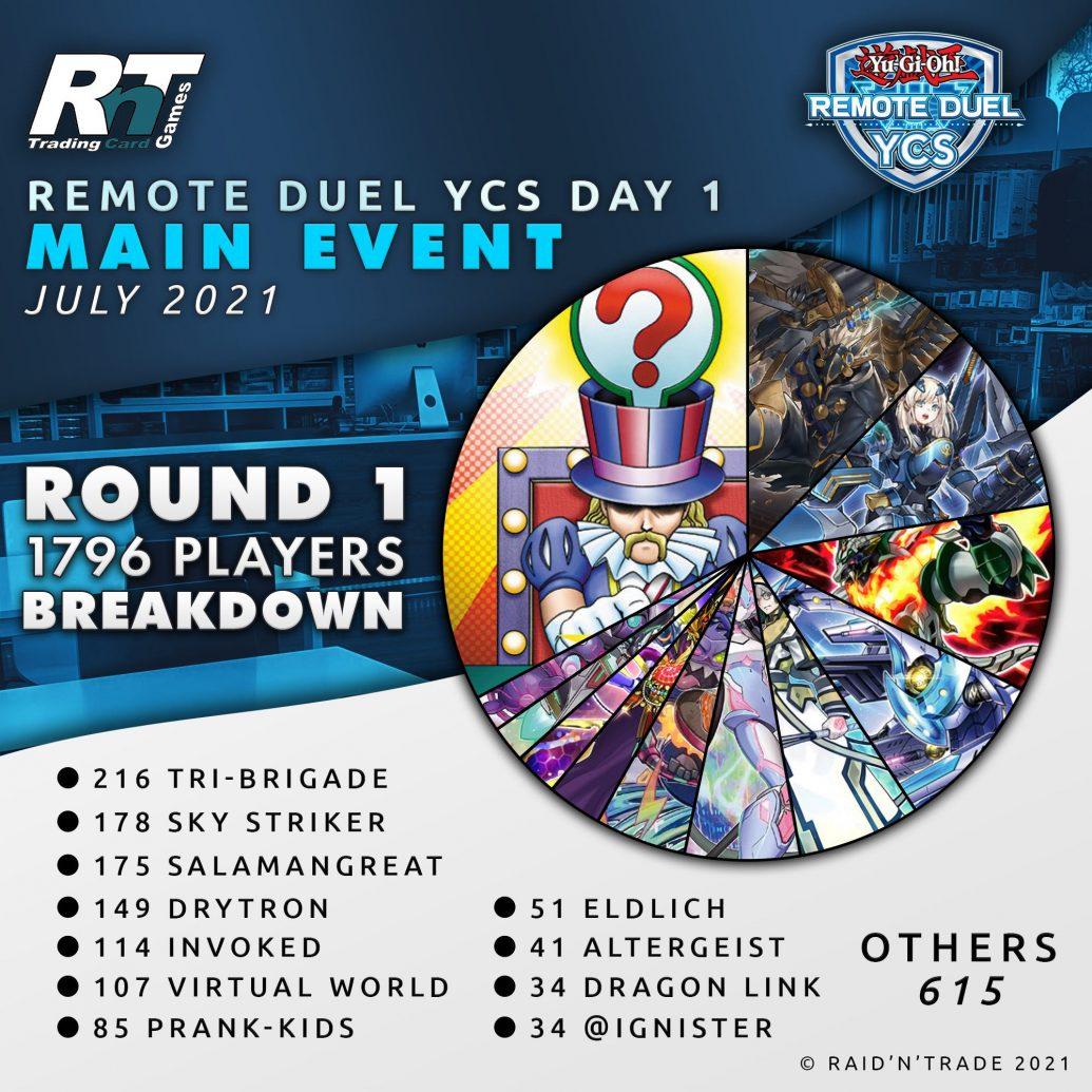 Remote Duel YCS Player Breakdonw
